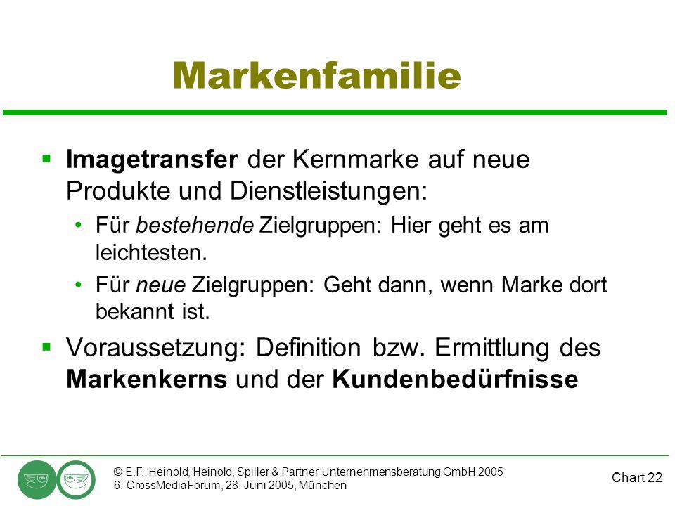 Chart 22 © E.F. Heinold, Heinold, Spiller & Partner Unternehmensberatung GmbH 2005 6. CrossMediaForum, 28. Juni 2005, München Markenfamilie Imagetrans