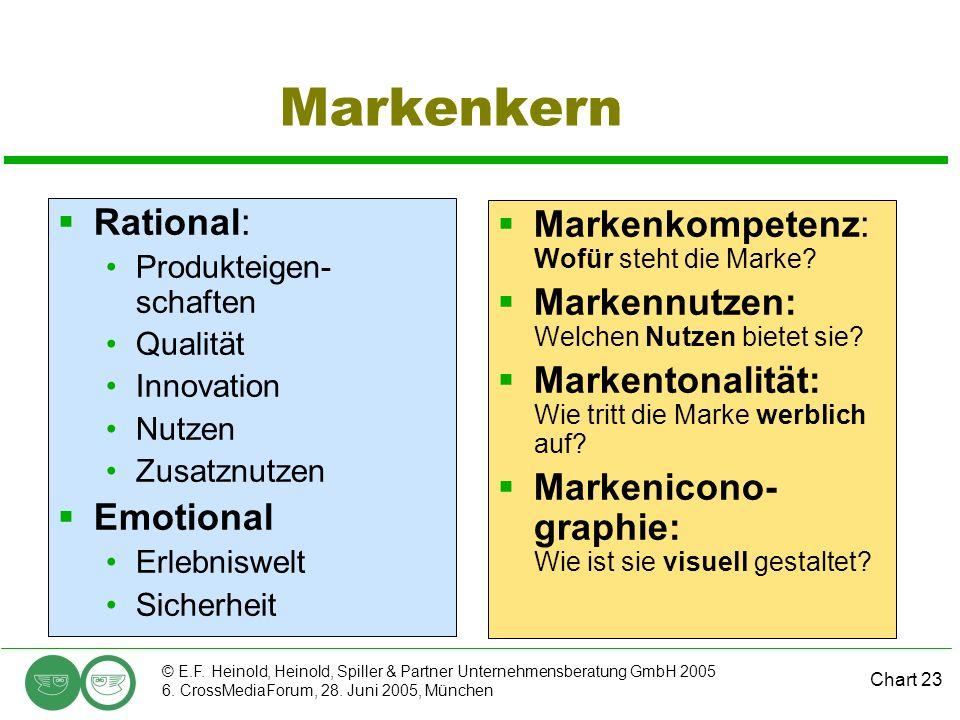 Chart 23 © E.F. Heinold, Heinold, Spiller & Partner Unternehmensberatung GmbH 2005 6. CrossMediaForum, 28. Juni 2005, München Markenkern Rational: Pro
