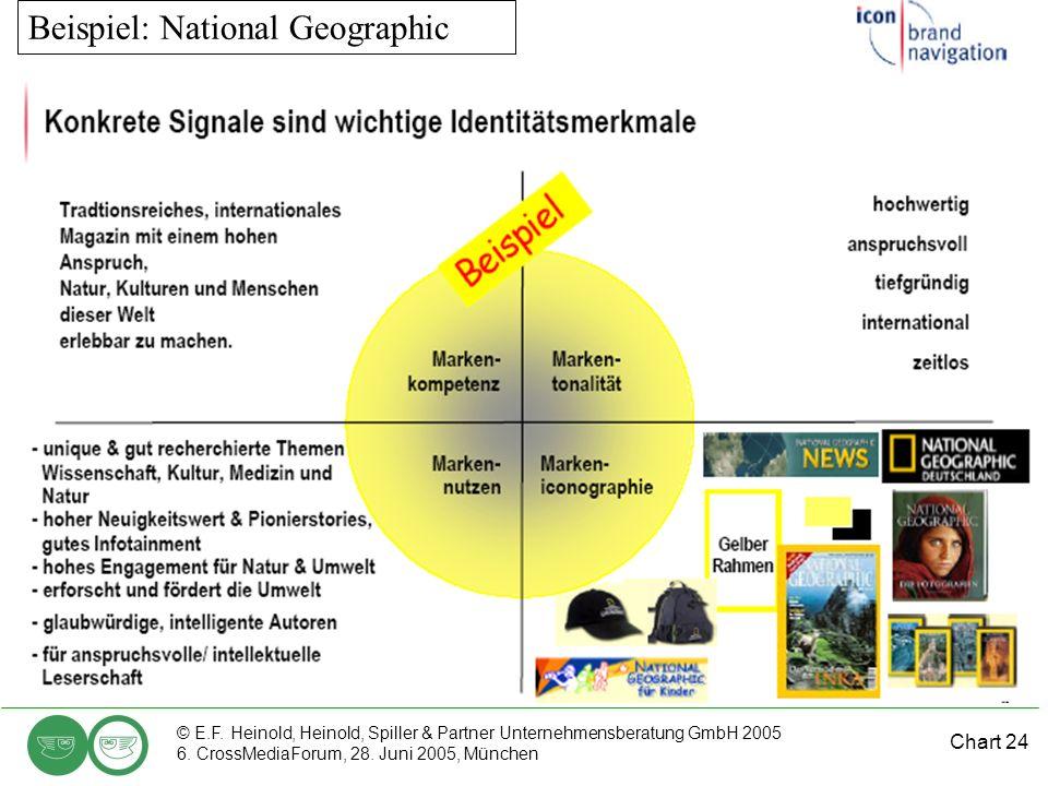 Chart 24 © E.F. Heinold, Heinold, Spiller & Partner Unternehmensberatung GmbH 2005 6. CrossMediaForum, 28. Juni 2005, München Beispiel: National Geogr