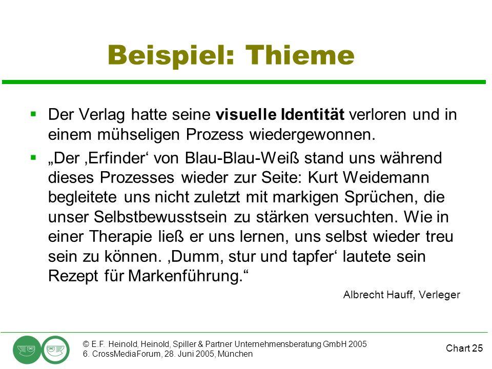 Chart 25 © E.F. Heinold, Heinold, Spiller & Partner Unternehmensberatung GmbH 2005 6. CrossMediaForum, 28. Juni 2005, München Beispiel: Thieme Der Ver