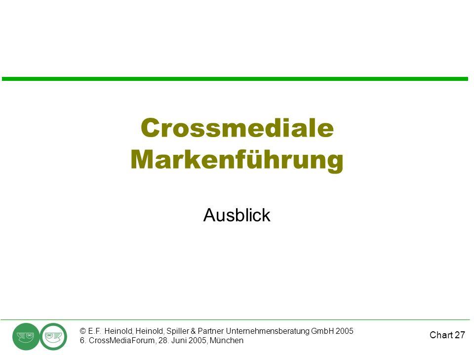 Chart 27 © E.F. Heinold, Heinold, Spiller & Partner Unternehmensberatung GmbH 2005 6. CrossMediaForum, 28. Juni 2005, München Crossmediale Markenführu