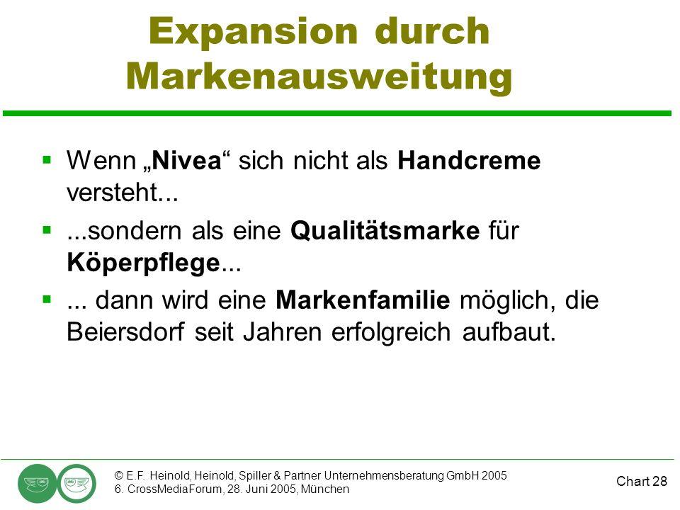 Chart 28 © E.F. Heinold, Heinold, Spiller & Partner Unternehmensberatung GmbH 2005 6. CrossMediaForum, 28. Juni 2005, München Expansion durch Markenau