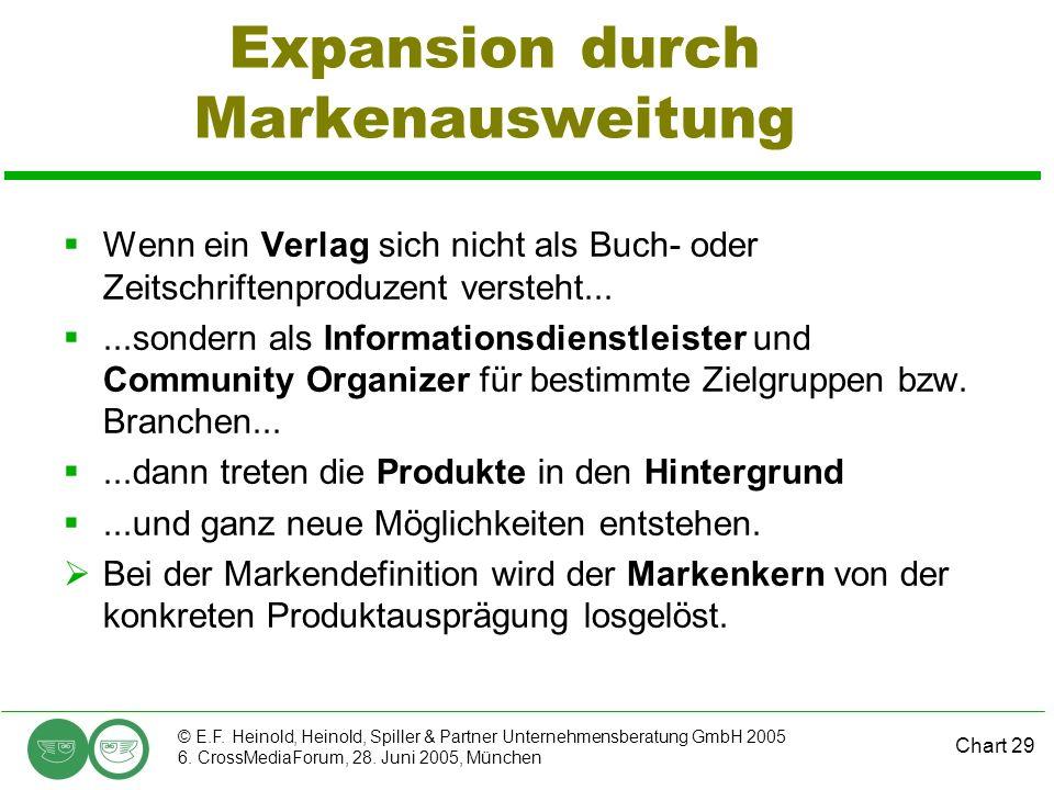 Chart 29 © E.F. Heinold, Heinold, Spiller & Partner Unternehmensberatung GmbH 2005 6. CrossMediaForum, 28. Juni 2005, München Expansion durch Markenau