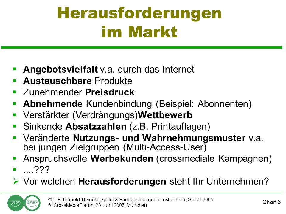 Chart 3 © E.F. Heinold, Heinold, Spiller & Partner Unternehmensberatung GmbH 2005 6. CrossMediaForum, 28. Juni 2005, München Herausforderungen im Mark
