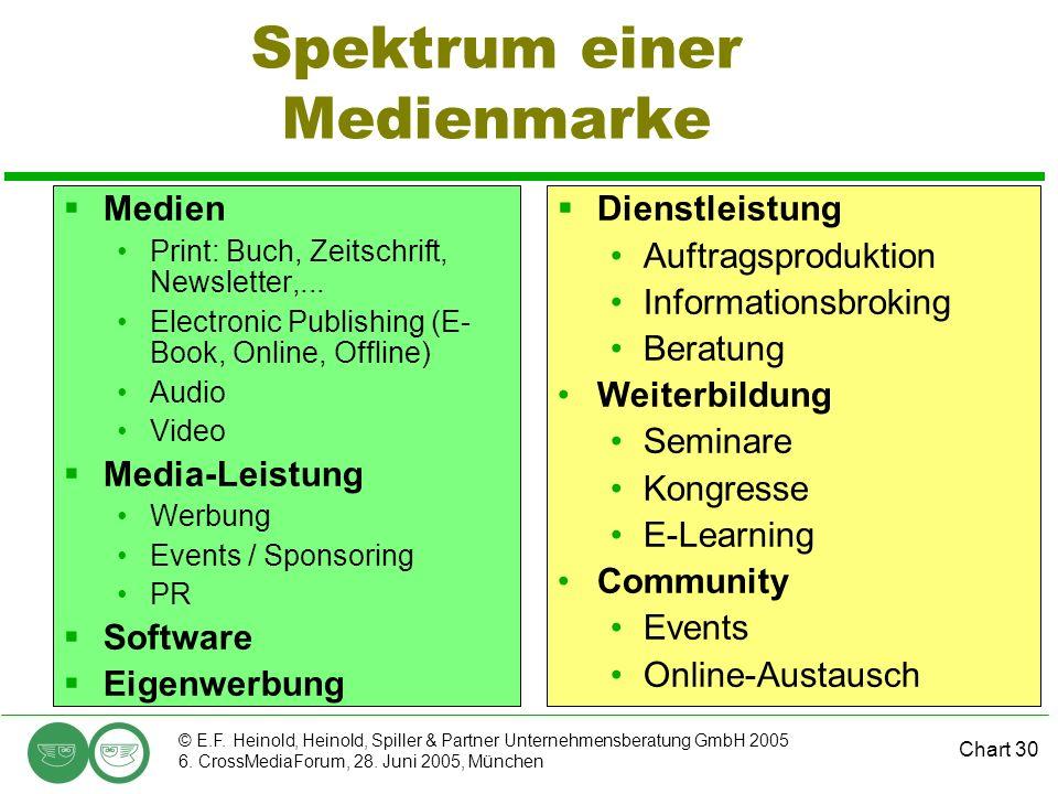 Chart 30 © E.F. Heinold, Heinold, Spiller & Partner Unternehmensberatung GmbH 2005 6. CrossMediaForum, 28. Juni 2005, München Spektrum einer Medienmar