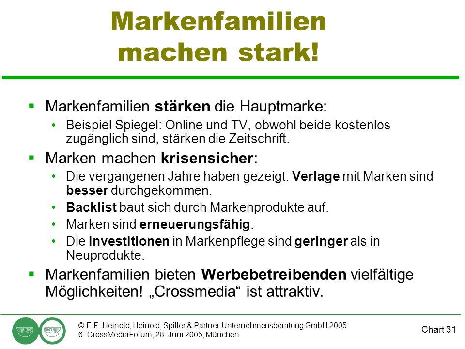 Chart 31 © E.F. Heinold, Heinold, Spiller & Partner Unternehmensberatung GmbH 2005 6. CrossMediaForum, 28. Juni 2005, München Markenfamilien machen st
