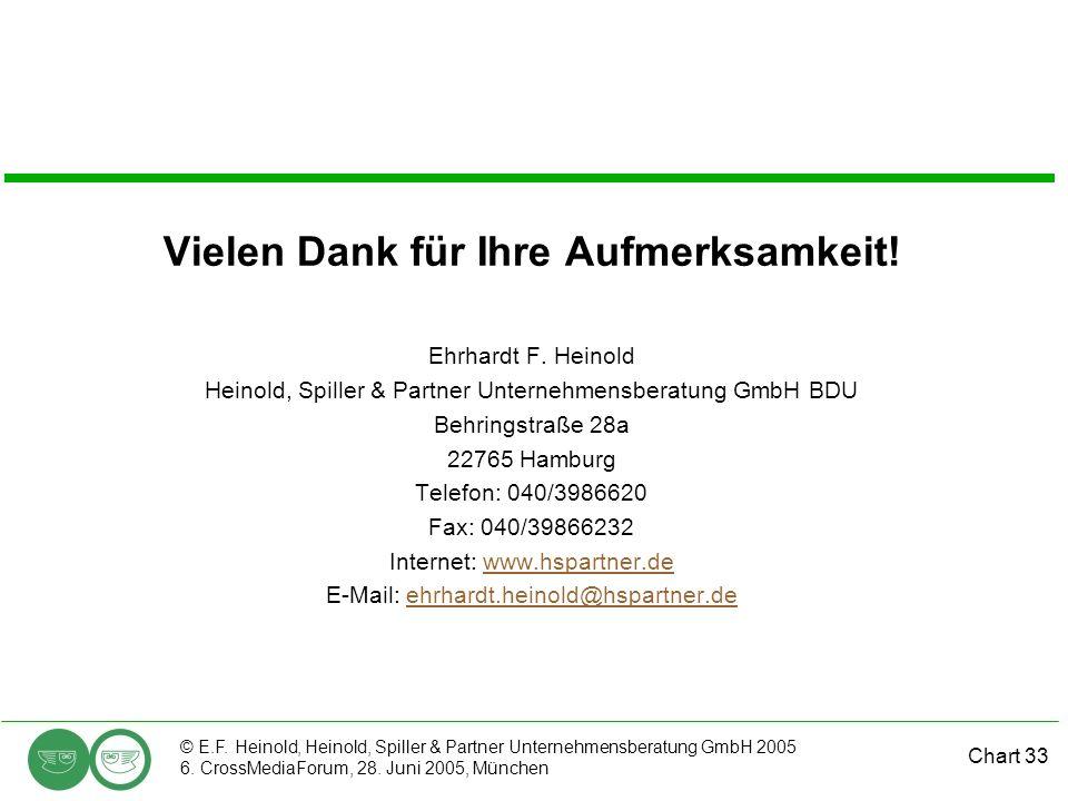 Chart 33 © E.F. Heinold, Heinold, Spiller & Partner Unternehmensberatung GmbH 2005 6. CrossMediaForum, 28. Juni 2005, München Vielen Dank für Ihre Auf