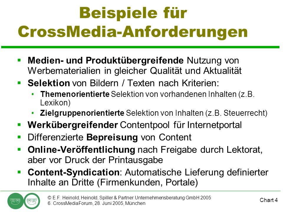 Chart 4 © E.F. Heinold, Heinold, Spiller & Partner Unternehmensberatung GmbH 2005 6. CrossMediaForum, 28. Juni 2005, München Beispiele für CrossMedia-
