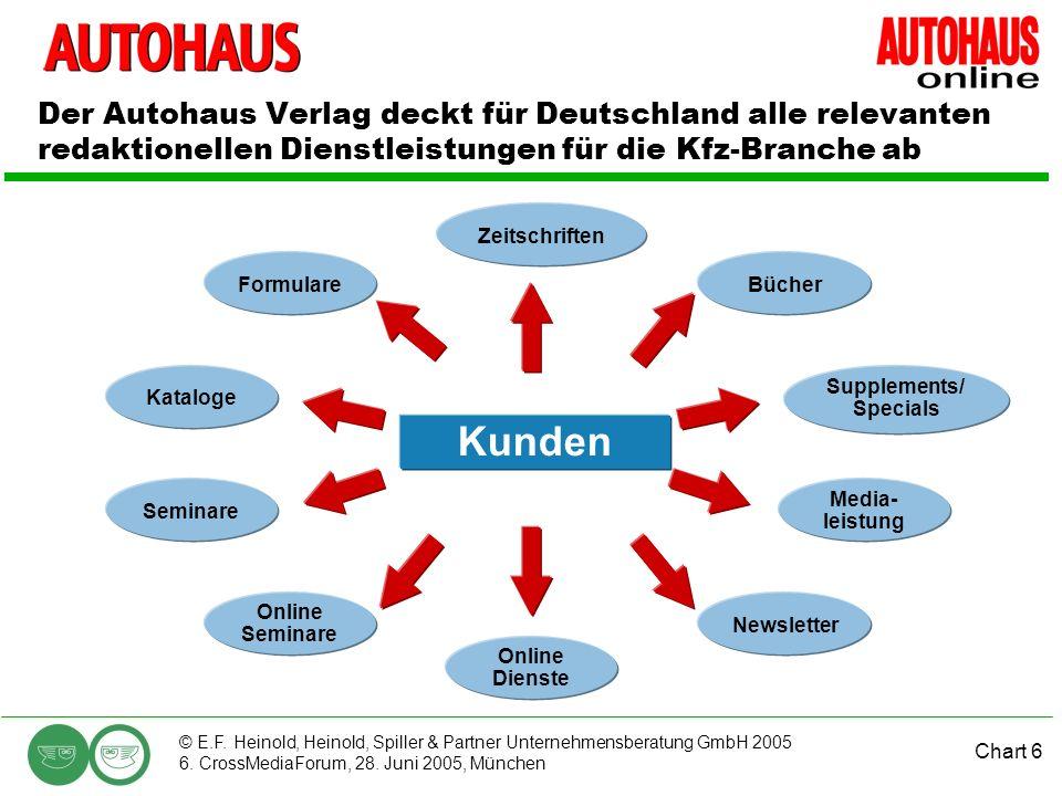 Chart 6 © E.F. Heinold, Heinold, Spiller & Partner Unternehmensberatung GmbH 2005 6. CrossMediaForum, 28. Juni 2005, München Der Autohaus Verlag deckt
