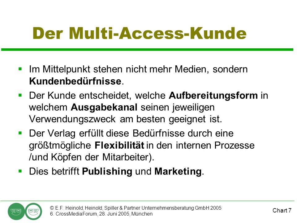 Chart 7 © E.F. Heinold, Heinold, Spiller & Partner Unternehmensberatung GmbH 2005 6. CrossMediaForum, 28. Juni 2005, München Der Multi-Access-Kunde Im