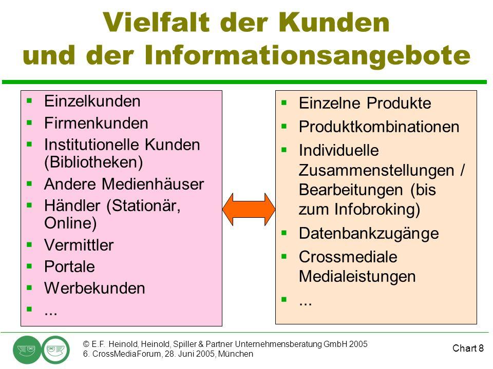 Chart 8 © E.F. Heinold, Heinold, Spiller & Partner Unternehmensberatung GmbH 2005 6. CrossMediaForum, 28. Juni 2005, München Vielfalt der Kunden und d
