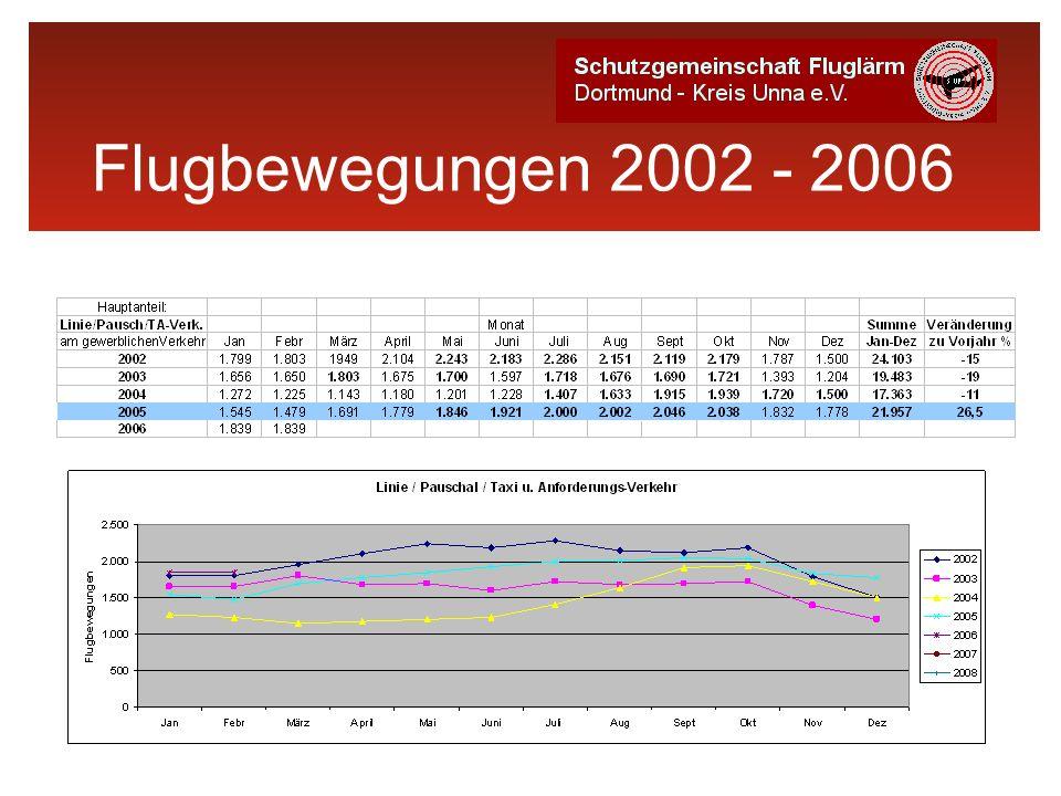 Flugbewegungen 2002 - 2006