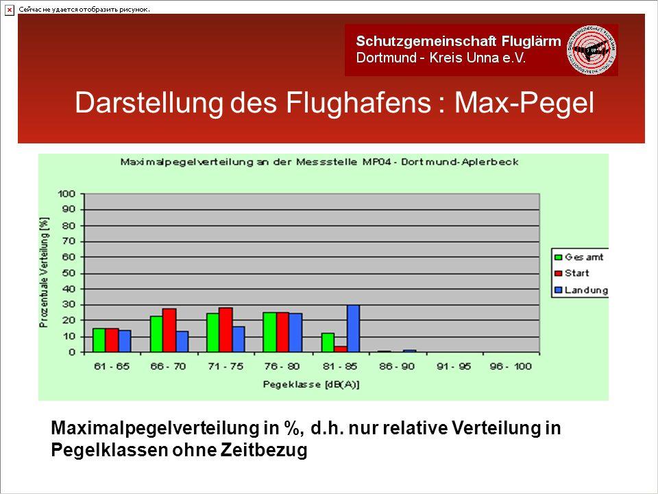 Darstellung des Flughafens : Max-Pegel Maximalpegelverteilung in %, d.h.