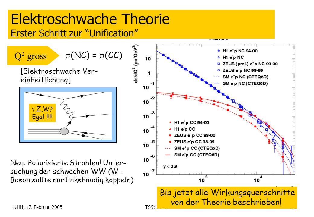UHH, 17. Februar 2005TSS: HERA11 Elektroschwache Theorie Erster Schritt zur Unification Q 2 gross (NC) = (CC) [Elektroschwache Ver- einheitlichung] Bi
