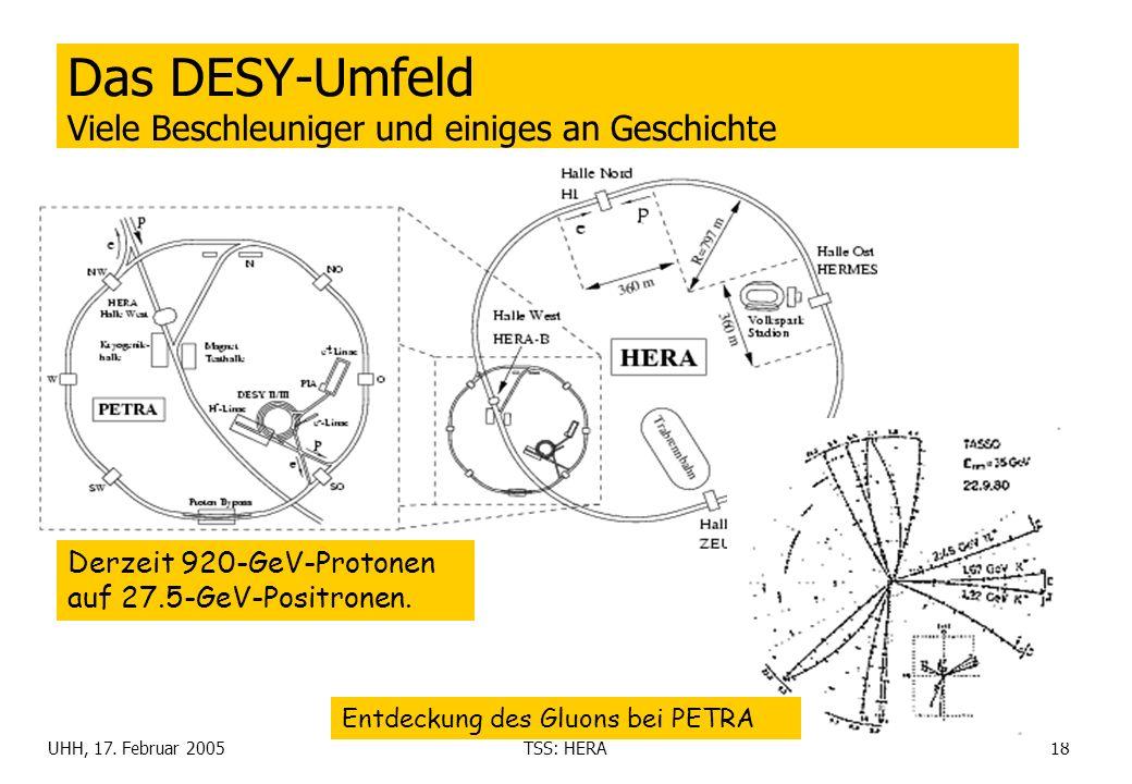 UHH, 17. Februar 2005TSS: HERA18 Das DESY-Umfeld Viele Beschleuniger und einiges an Geschichte Derzeit 920-GeV-Protonen auf 27.5-GeV-Positronen. Entde
