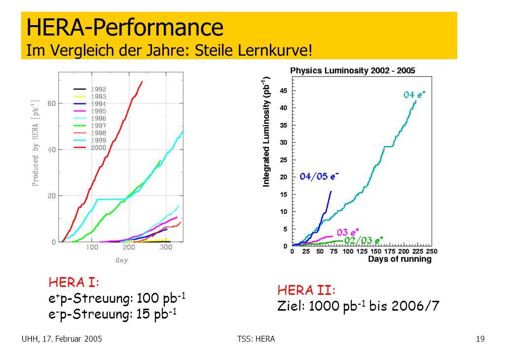 UHH, 17. Februar 2005TSS: HERA19 HERA-Performance Im Vergleich der Jahre: Steile Lernkurve! HERA I: e + p-Streuung: 100 pb -1 e - p-Streuung: 15 pb -1