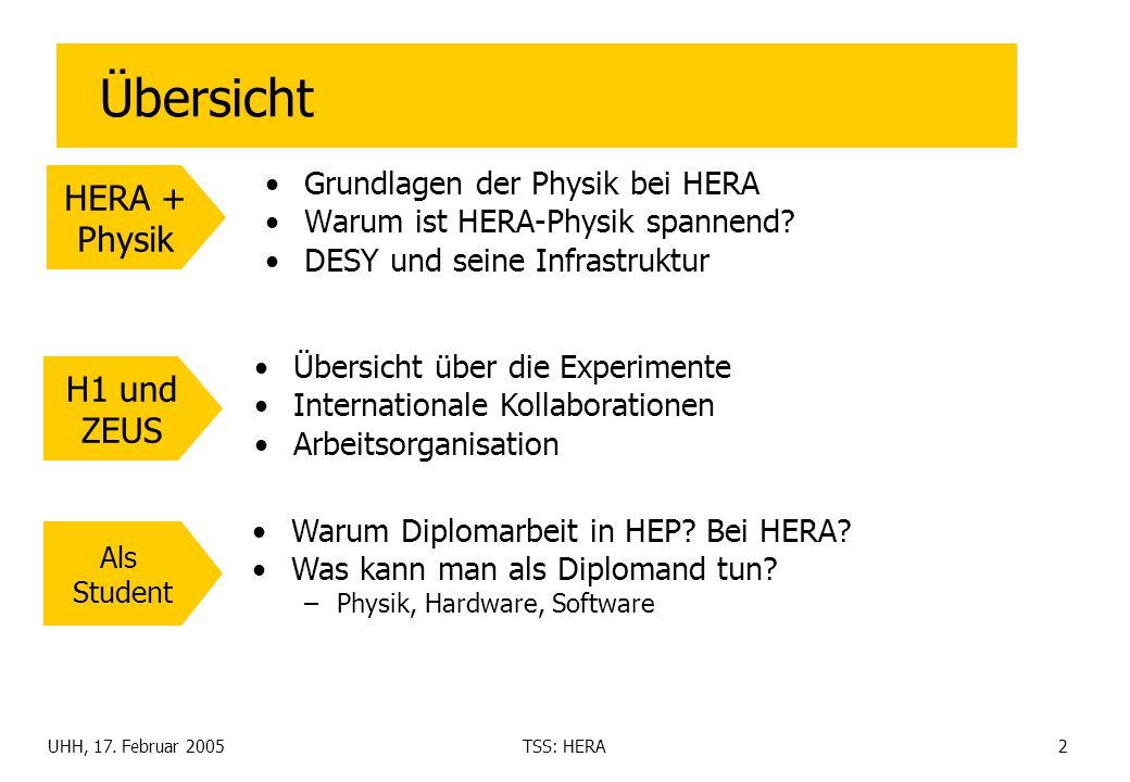 UHH, 17. Februar 2005TSS: HERA2 Übersicht Grundlagen der Physik bei HERA Warum ist HERA-Physik spannend? DESY und seine Infrastruktur HERA + Physik H1