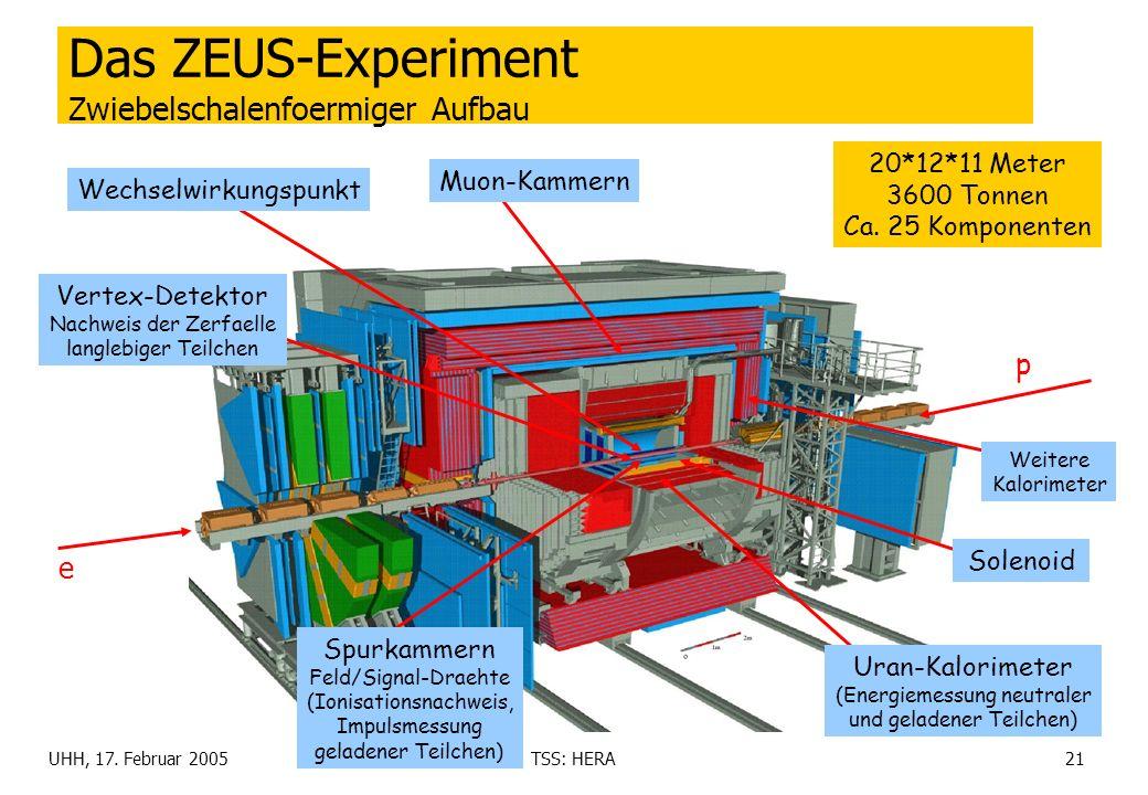 UHH, 17. Februar 2005TSS: HERA21 Das ZEUS-Experiment Zwiebelschalenfoermiger Aufbau e p Wechselwirkungspunkt Vertex-Detektor Nachweis der Zerfaelle la