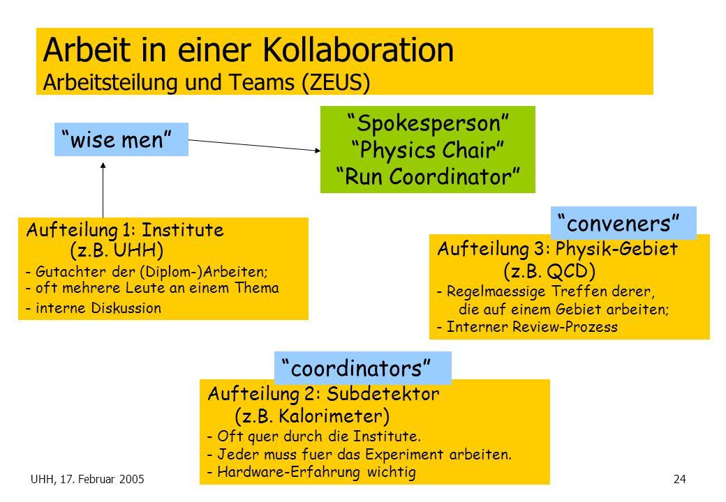 UHH, 17. Februar 2005TSS: HERA24 Arbeit in einer Kollaboration Arbeitsteilung und Teams (ZEUS) Aufteilung 1: Institute (z.B. UHH) - Gutachter der (Dip