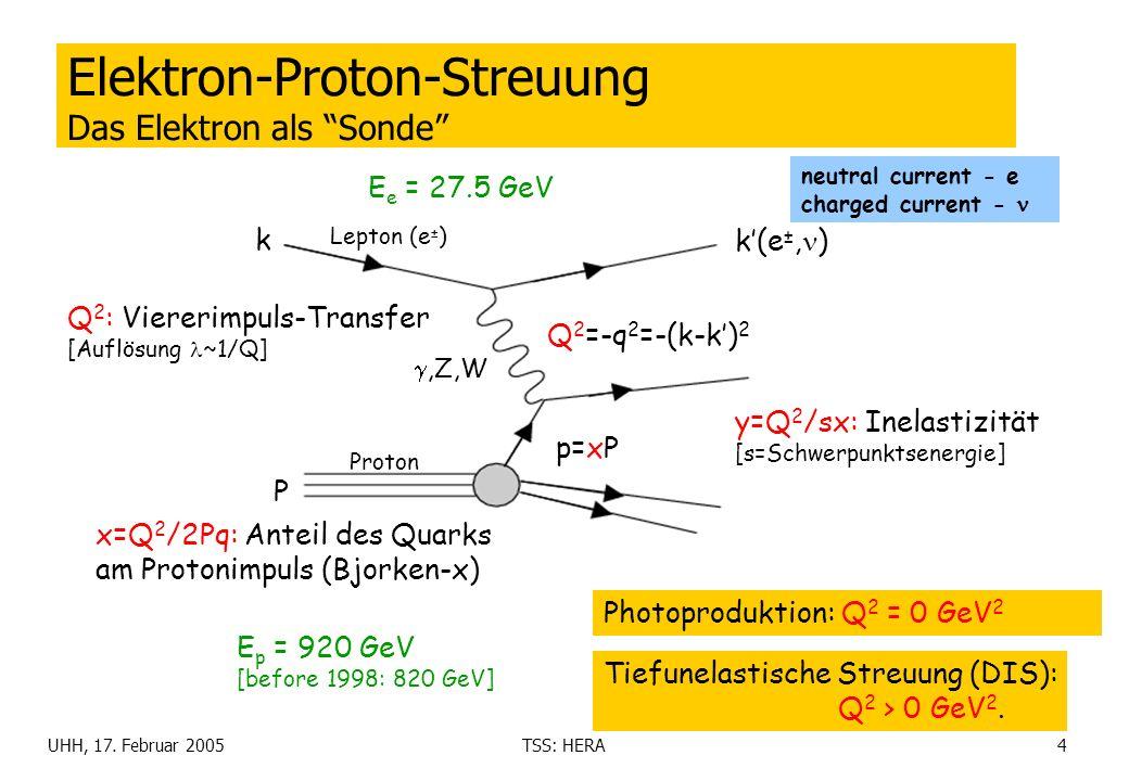 UHH, 17. Februar 2005TSS: HERA4 Elektron-Proton-Streuung Das Elektron als Sonde E e = 27.5 GeV E p = 920 GeV [before 1998: 820 GeV] Tiefunelastische S