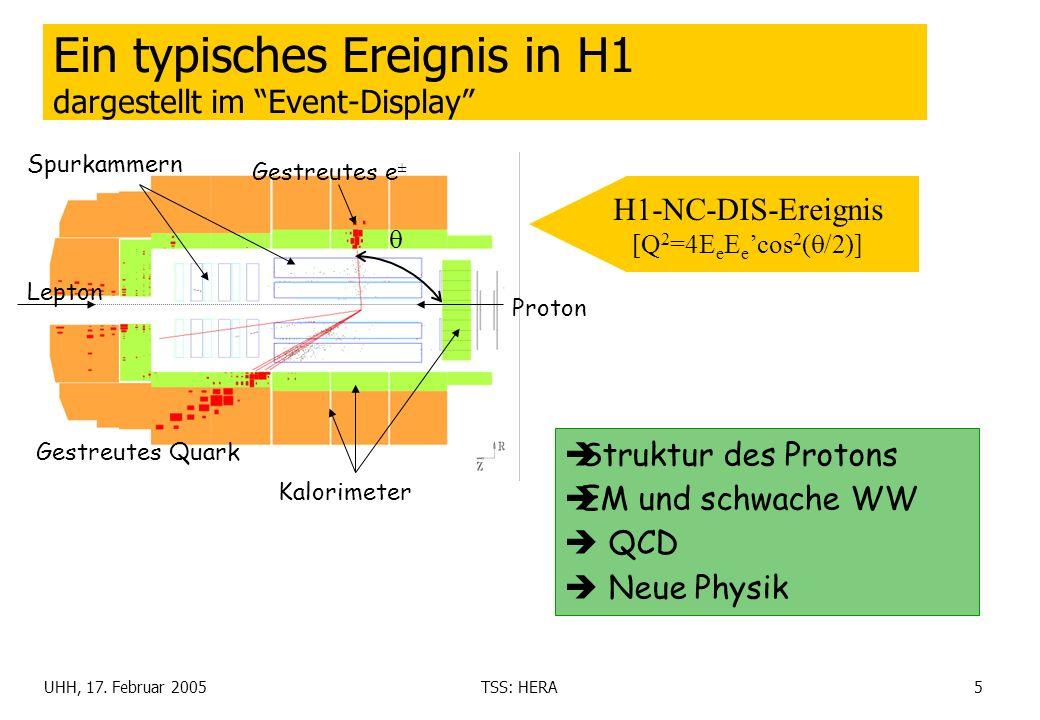 UHH, 17. Februar 2005TSS: HERA5 Ein typisches Ereignis in H1 dargestellt im Event-Display H1-NC-DIS-Ereignis [Q 2 =4E e E e cos 2 ( /2)] Gestreutes e