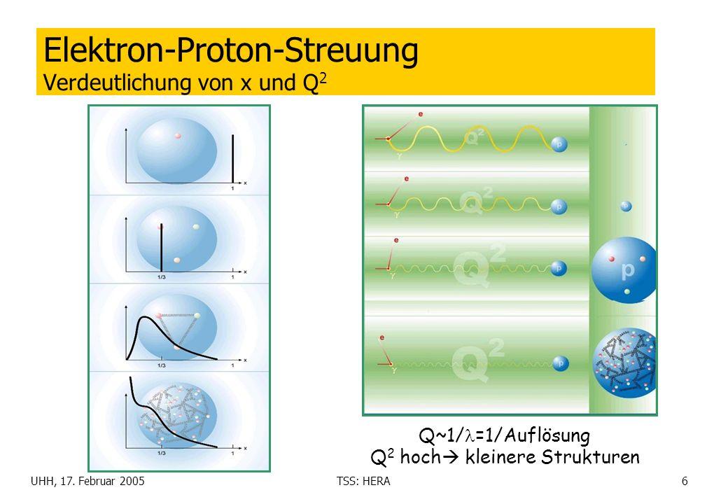 UHH, 17. Februar 2005TSS: HERA6 Elektron-Proton-Streuung Verdeutlichung von x und Q 2 Q~1/ =1/Auflösung Q 2 hoch kleinere Strukturen