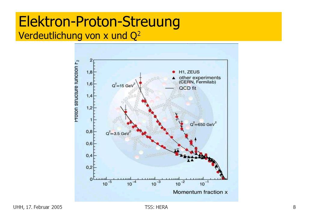UHH, 17. Februar 2005TSS: HERA8 Elektron-Proton-Streuung Verdeutlichung von x und Q 2