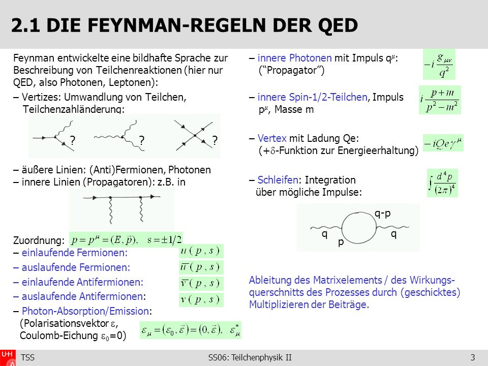 TSS SS06: Teilchenphysik II3 Feynman entwickelte eine bildhafte Sprache zur Beschreibung von Teilchenreaktionen (hier nur QED, also Photonen, Leptonen): – Vertizes: Umwandlung von Teilchen, Teilchenzahländerung: – äußere Linien: (Anti)Fermionen, Photonen – innere Linien (Propagatoren): z.B.