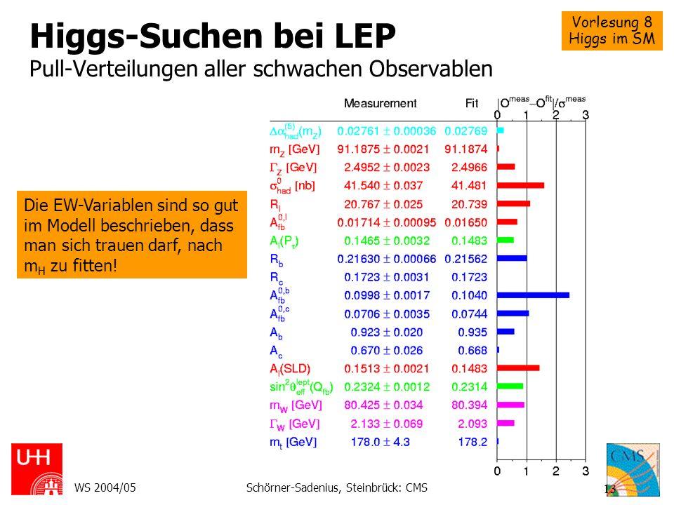Vorlesung 8 Higgs im SM WS 2004/05Schörner-Sadenius, Steinbrück: CMS 13 Higgs-Suchen bei LEP Pull-Verteilungen aller schwachen Observablen Die EW-Vari