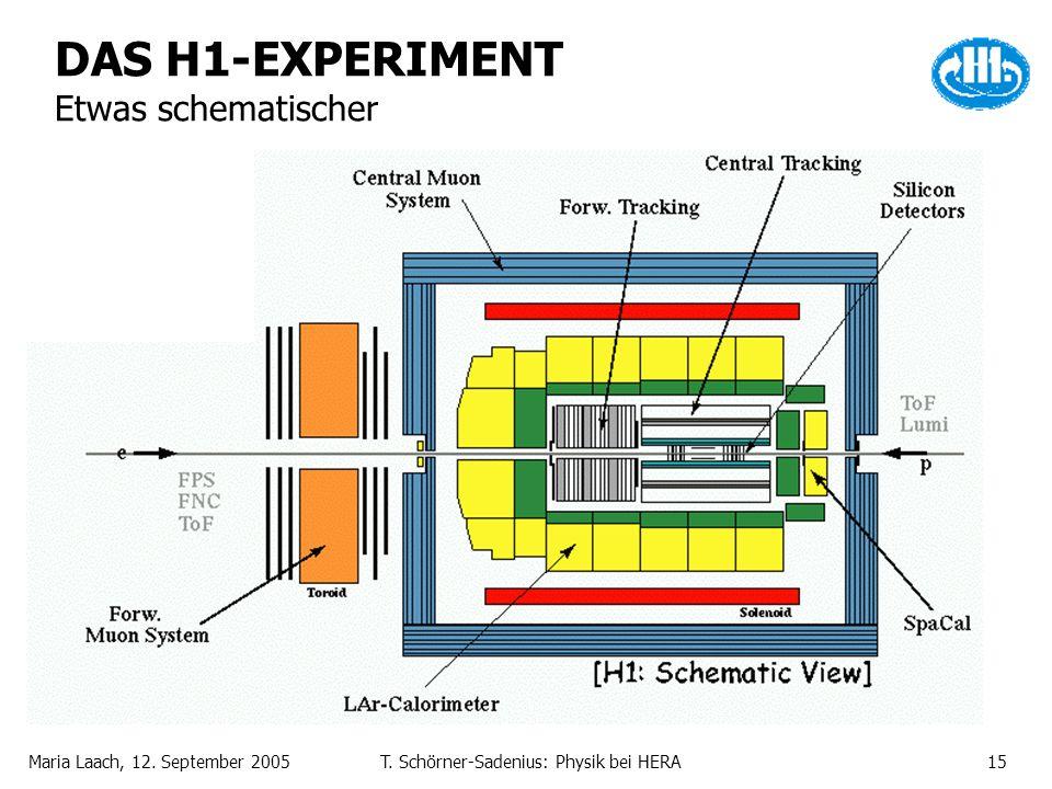 Maria Laach, 12. September 2005T. Schörner-Sadenius: Physik bei HERA15 DAS H1-EXPERIMENT Etwas schematischer