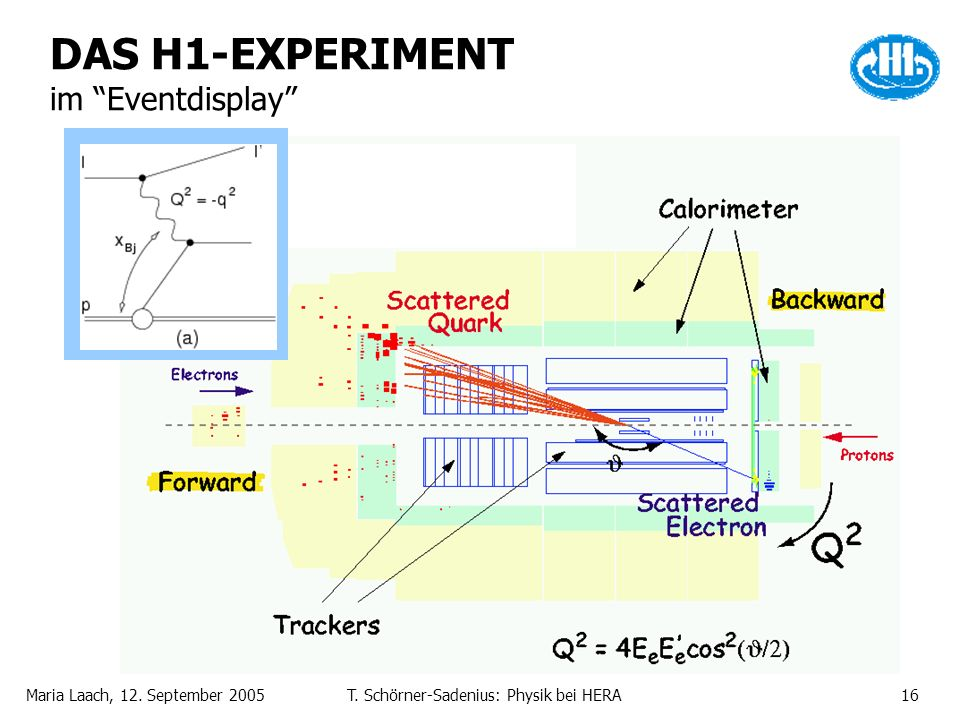 Maria Laach, 12. September 2005T. Schörner-Sadenius: Physik bei HERA16 DAS H1-EXPERIMENT im Eventdisplay