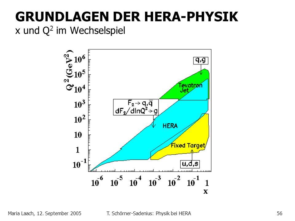 Maria Laach, 12. September 2005T. Schörner-Sadenius: Physik bei HERA56 GRUNDLAGEN DER HERA-PHYSIK x und Q 2 im Wechselspiel