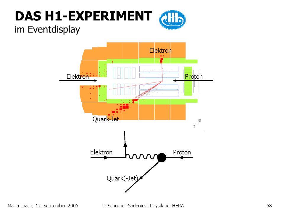 Maria Laach, 12. September 2005T. Schörner-Sadenius: Physik bei HERA68 DAS H1-EXPERIMENT im Eventdisplay Elektron Quark-Jet ElektronProton ElektronPro