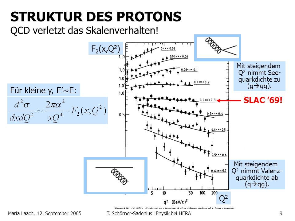 Maria Laach, 12. September 2005T. Schörner-Sadenius: Physik bei HERA9 STRUKTUR DES PROTONS QCD verletzt das Skalenverhalten! Für kleine y, E~E: F 2 (x