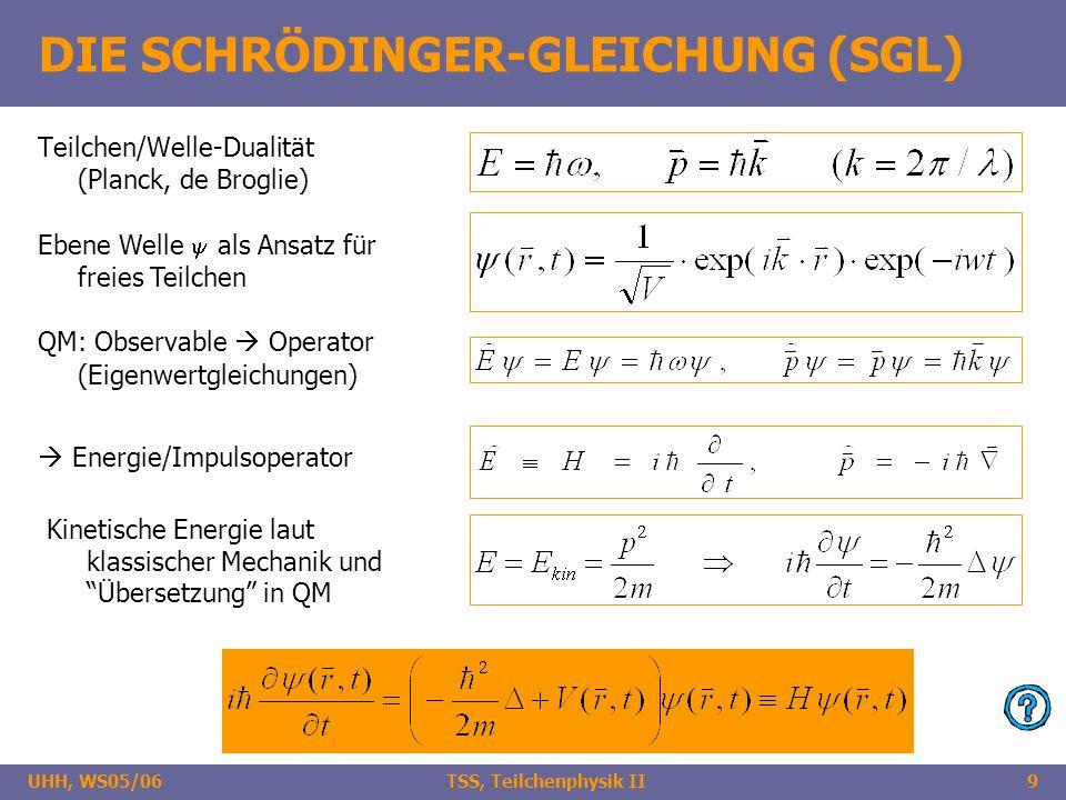 UHH, WS05/06 TSS, Teilchenphysik II9 DIE SCHRÖDINGER-GLEICHUNG (SGL) Teilchen/Welle-Dualität (Planck, de Broglie) Ebene Welle als Ansatz für freies Te
