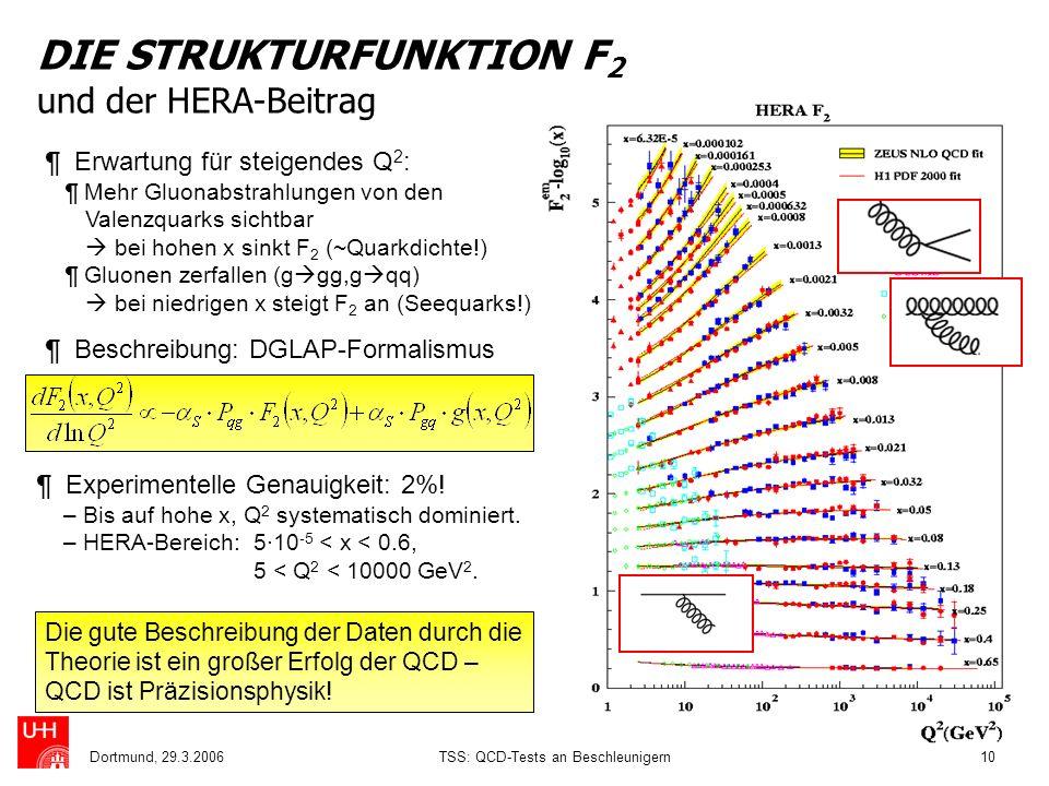 Dortmund, 29.3.2006TSS: QCD-Tests an Beschleunigern10 ¶ Erwartung für steigendes Q 2 : ¶ Mehr Gluonabstrahlungen von den Valenzquarks sichtbar bei hoh