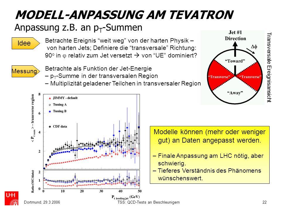 Dortmund, 29.3.2006TSS: QCD-Tests an Beschleunigern22 MODELL-ANPASSUNG AM TEVATRON Anpassung z.B. an p T -Summen Idee Betrachte Ereignis weit weg von