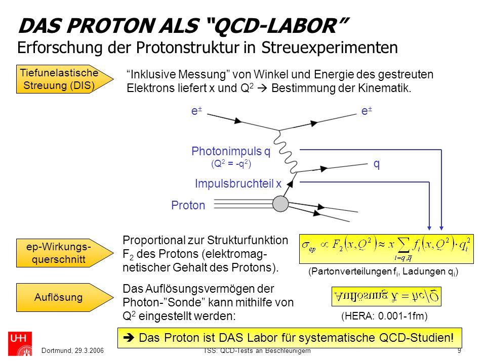 Dortmund, 29.3.2006TSS: QCD-Tests an Beschleunigern9 DAS PROTON ALS QCD-LABOR Erforschung der Protonstruktur in Streuexperimenten Tiefunelastische Str