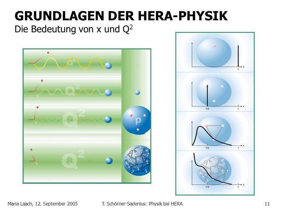 Maria Laach, 12. September 2005T. Schörner-Sadenius: Physik bei HERA11 GRUNDLAGEN DER HERA-PHYSIK Die Bedeutung von x und Q 2