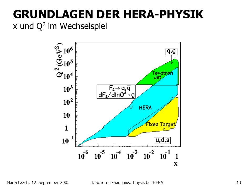 Maria Laach, 12. September 2005T. Schörner-Sadenius: Physik bei HERA13 GRUNDLAGEN DER HERA-PHYSIK x und Q 2 im Wechselspiel