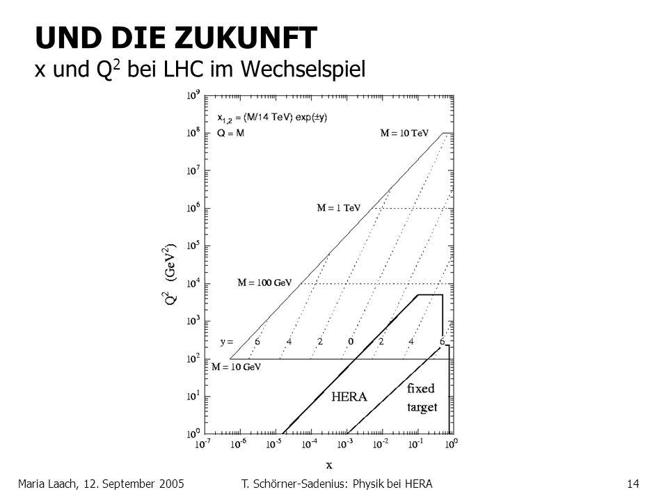 Maria Laach, 12. September 2005T. Schörner-Sadenius: Physik bei HERA14 UND DIE ZUKUNFT x und Q 2 bei LHC im Wechselspiel