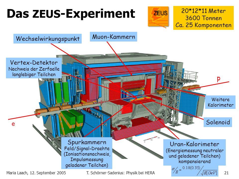 Maria Laach, 12. September 2005T. Schörner-Sadenius: Physik bei HERA21 Das ZEUS -Experiment e p Wechselwirkungspunkt Vertex-Detektor Nachweis der Zerf