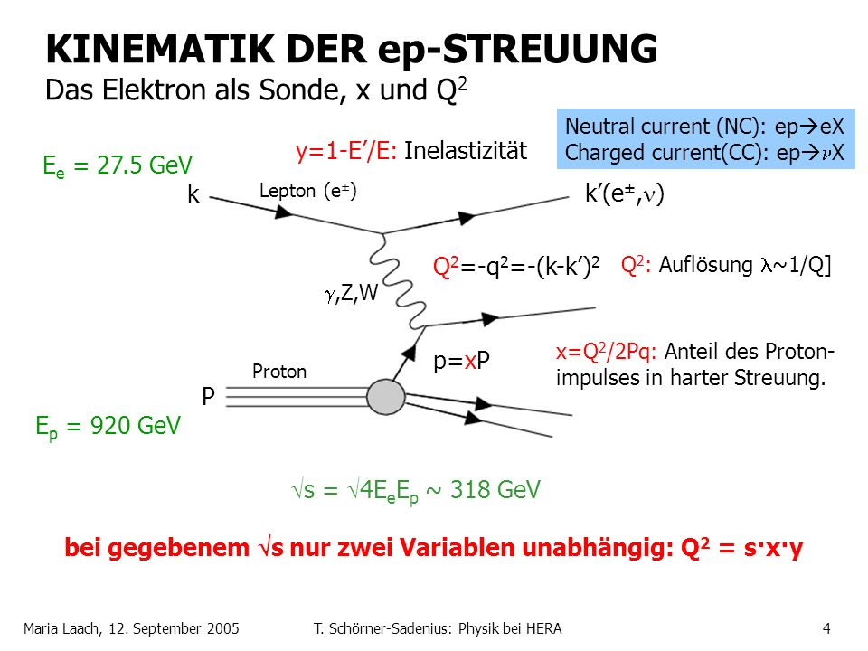 Maria Laach, 12. September 2005T. Schörner-Sadenius: Physik bei HERA4,Z,W k Lepton (e ± ) Proton P k(e ±, ) Neutral current (NC): ep eX Charged curren