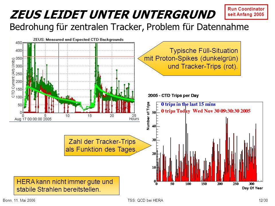 Bonn, 11. Mai 2006TSS: QCD bei HERA12/30 ZEUS LEIDET UNTER UNTERGRUND Bedrohung für zentralen Tracker, Problem für Datennahme Typische Füll-Situation