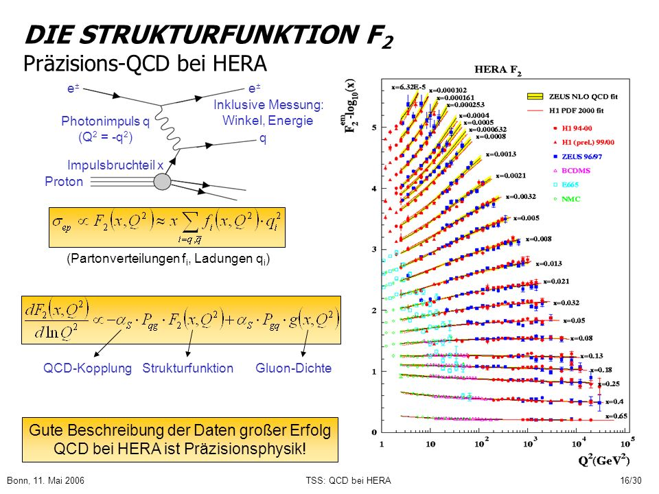 Bonn, 11. Mai 2006TSS: QCD bei HERA16/30 DIE STRUKTURFUNKTION F 2 Präzisions-QCD bei HERA Gute Beschreibung der Daten großer Erfolg QCD bei HERA ist P