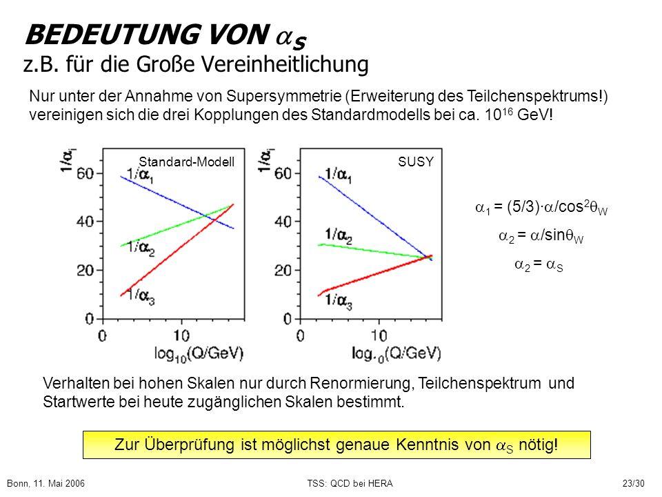 Bonn, 11. Mai 2006TSS: QCD bei HERA23/30 BEDEUTUNG VON S z.B. für die Große Vereinheitlichung Nur unter der Annahme von Supersymmetrie (Erweiterung de