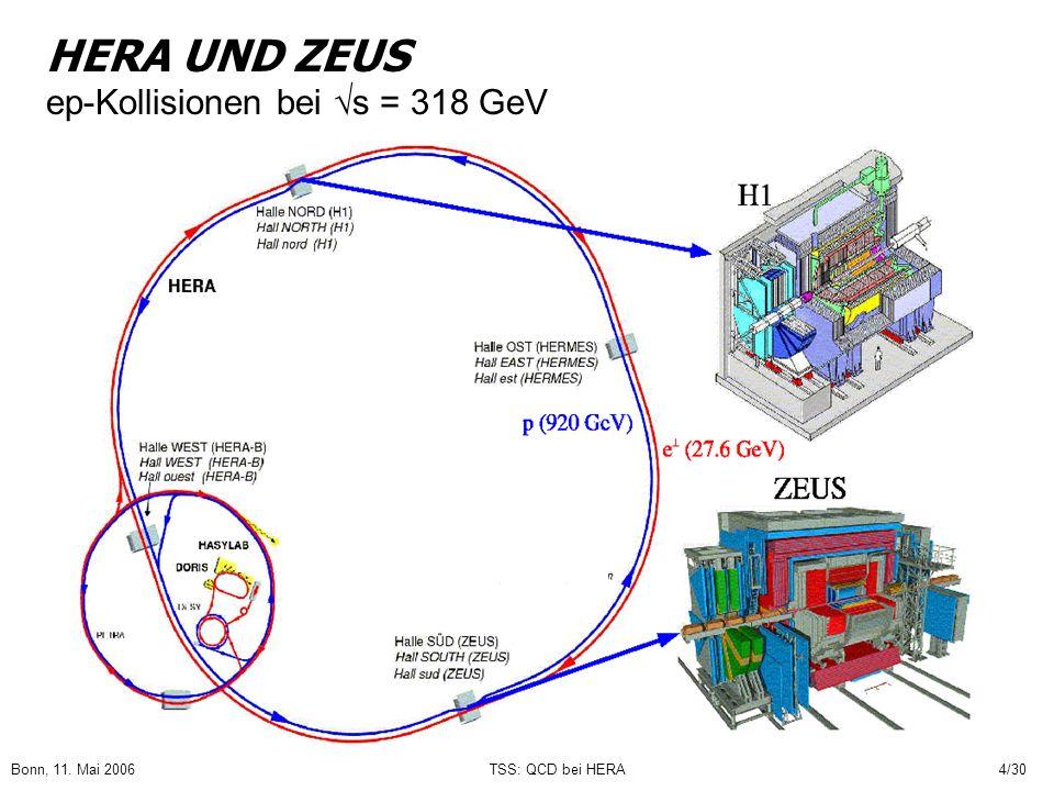 Bonn, 11. Mai 2006TSS: QCD bei HERA4/30 HERA UND ZEUS ep-Kollisionen bei s = 318 GeV