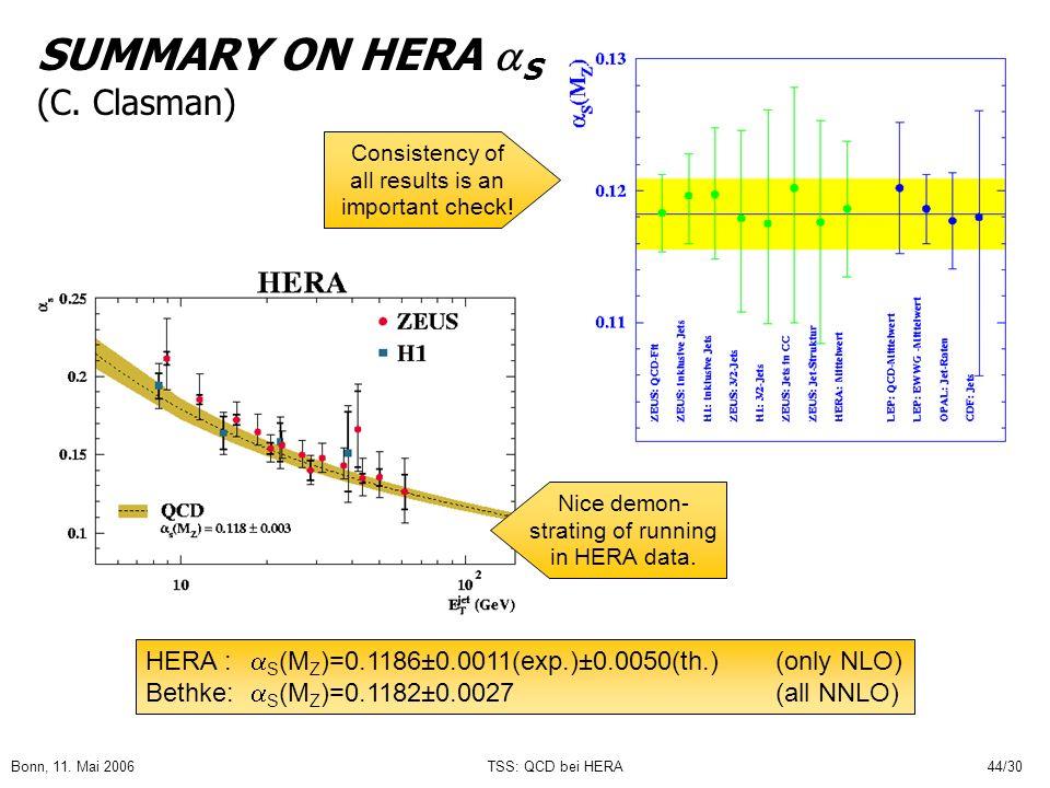 Bonn, 11. Mai 2006TSS: QCD bei HERA44/30 SUMMARY ON HERA S (C. Clasman) HERA : S (M Z )=0.1186±0.0011(exp.)±0.0050(th.) (only NLO) Bethke: S (M Z )=0.