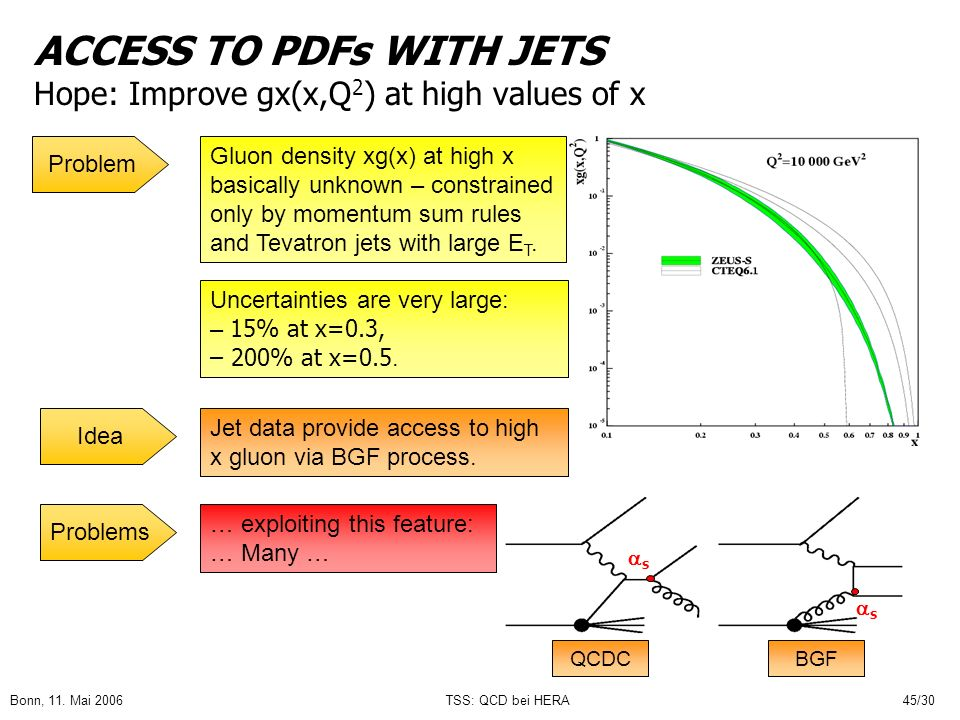 Bonn, 11. Mai 2006TSS: QCD bei HERA45/30 ACCESS TO PDFs WITH JETS Hope: Improve gx(x,Q 2 ) at high values of x s s Uncertainties are very large: – 15%