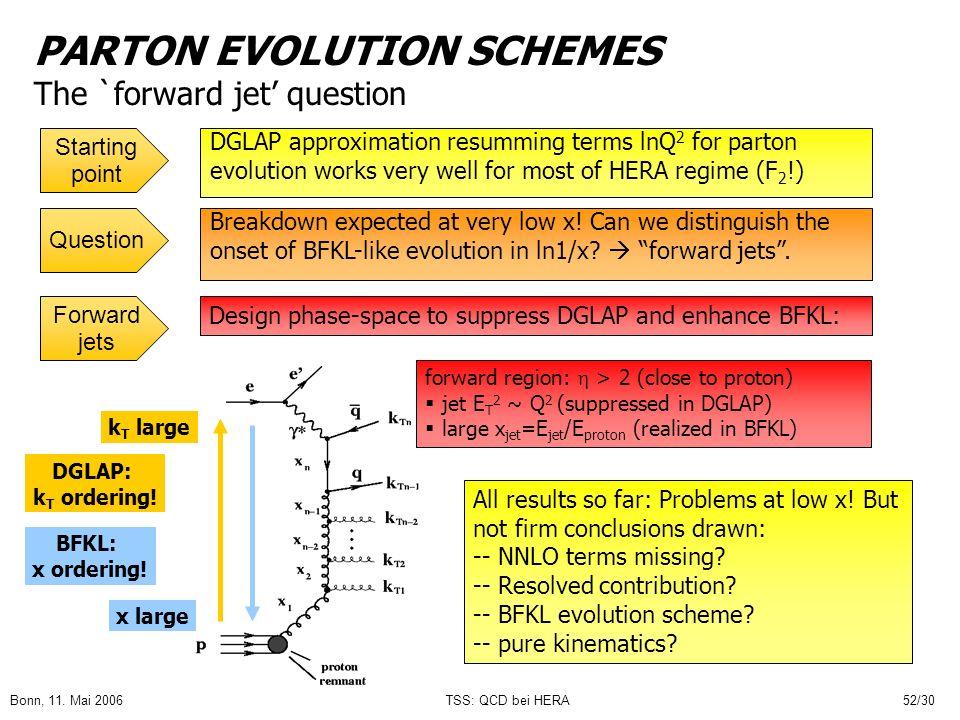 Bonn, 11. Mai 2006TSS: QCD bei HERA52/30 PARTON EVOLUTION SCHEMES The `forward jet question DGLAP approximation resumming terms lnQ 2 for parton evolu